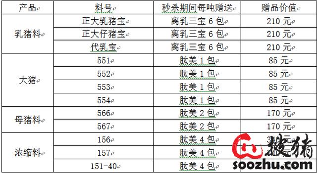 56118正大饲料品牌日,金猪商城会员多重礼!